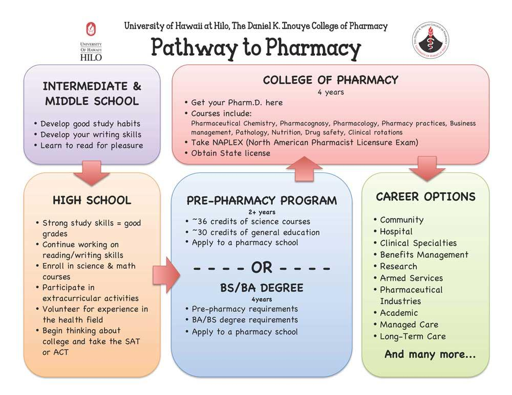 pharmacist degree requirements
